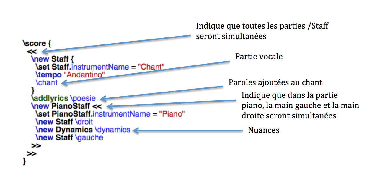 structure-partition-lilypond