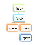 element-body
